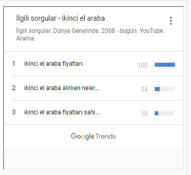Google trends aranma hacimlerini gösterme
