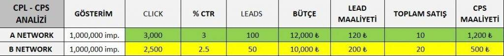 online mecralarda lead ve satış maliyeti analizleri