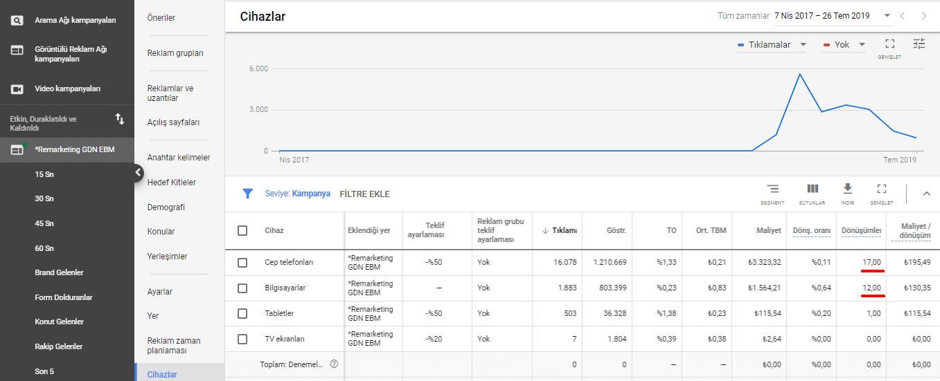 Google-ads-reklam-maliyeti-dusurme