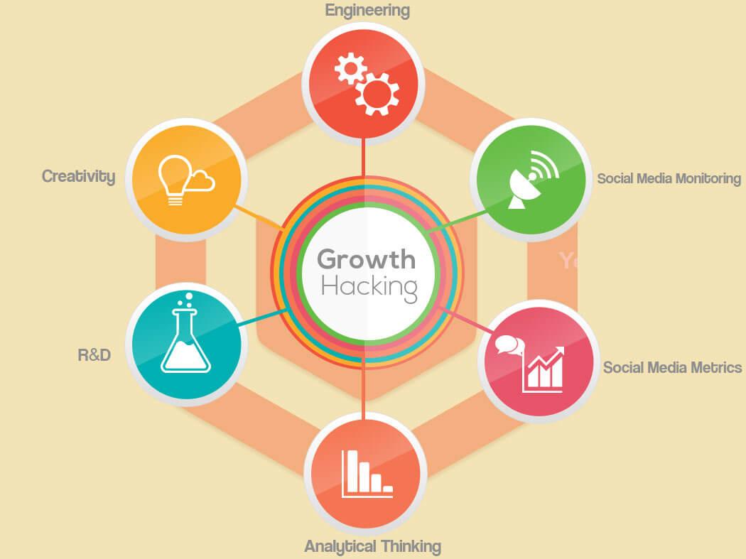 growth hacking nedir